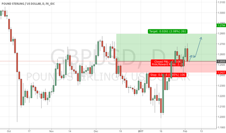 GBPUSD: Here is what my thoughts about Pound