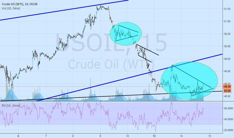 USOIL: Oil Bearish Pennant