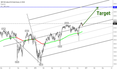 SPX500: S&P 500 target 2350-2400 in the year 2017