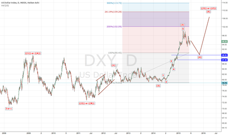 DXY: DXY: LongTerm