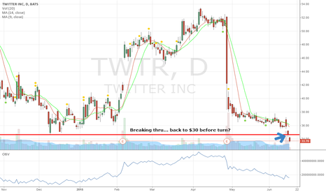 TWTR: Breaking thru support