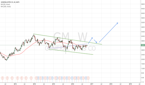 GM: $GM Awaiting New Highs??
