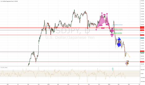 USDJPY: is this a trend continuation move?
