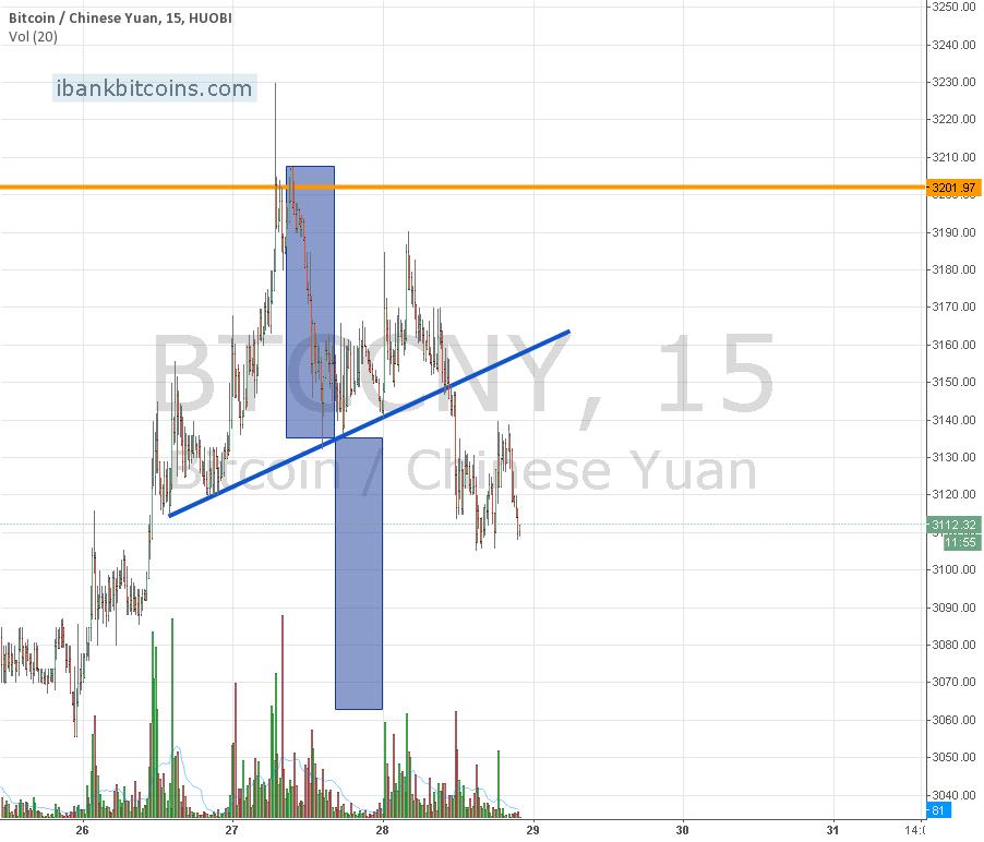Bitcoin shor term measured move target