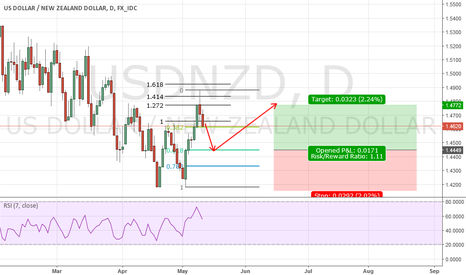 USDNZD: 2 618 Trade Setup for USDNZD DailyChart