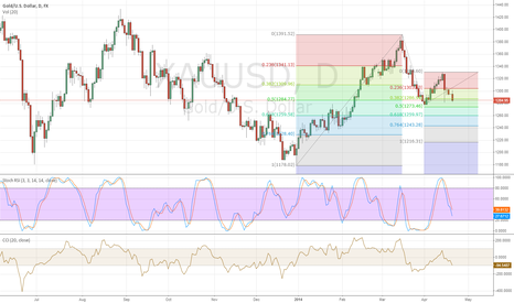 XAUUSD: Long at 50 / 61.8 Extension