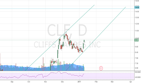 CLF: Bullish Channel for $CLF