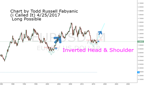 EURUSD: EUR/USD Long (All The Way To 2025) Pt. 2 By Todd F
