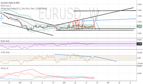 EURUSD: EURUSD 1Weekly Short