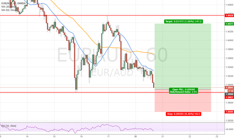 EURAUD: long swing trade