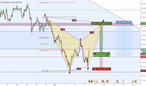 EURJPY: EURJPY long bat pattern formation 126 pips