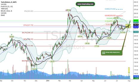 TSLA: $TSLA Close to Target Price