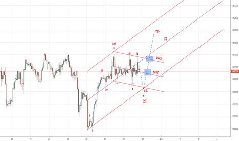 GBPAUD: this my plan for gpbaud this week