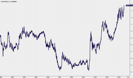 GC2!/PL2!: Gold Platinum ratio sui massimi storici