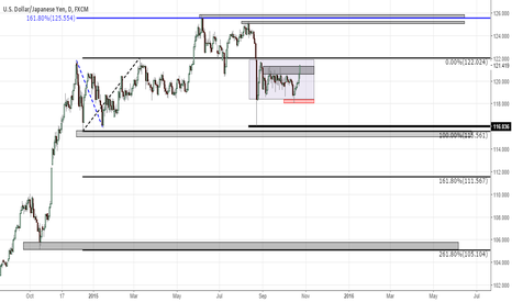 USDJPY: USD/JPY outlook for the foreseeable future - LONG TERM TARGETS