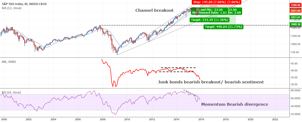 Pulling the short trigger on the U.S. stocks market