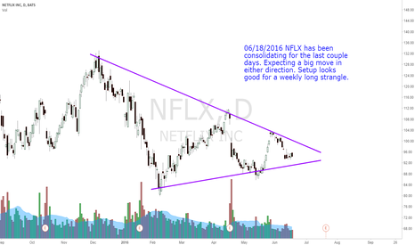 NFLX: Looking At Neutral Position On NFLX
