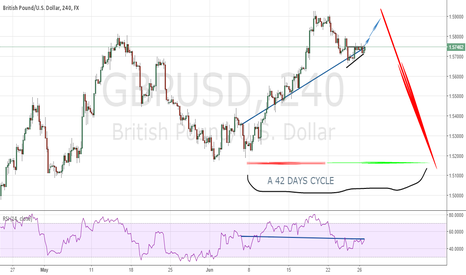 GBPUSD: GBPUSD : bear trend for the completion of the 42 days cycle .