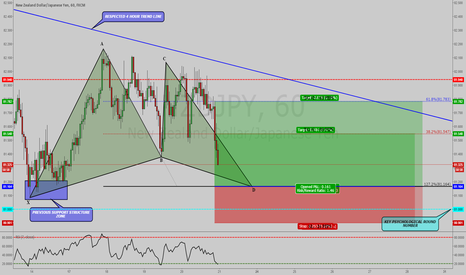 NZDJPY: NZDJPY: VALID BULLISH GARTLEY PATTERN WITH GOOD RISK TO REWARD!!