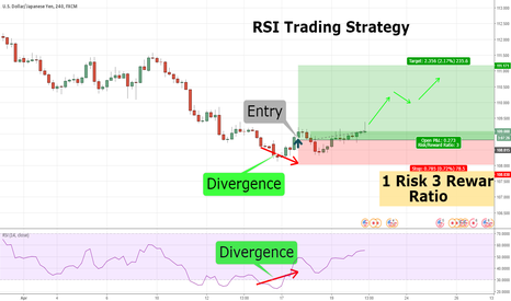 USDJPY: RSI Trading Strategy- USDJPY Long