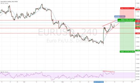 EURUSD: Продажа EUR/USD из диапазона