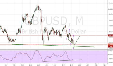GBPUSD: GBP/USD - Middle term forecast