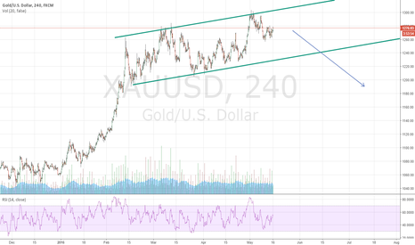 XAUUSD: Us Gold BEARISH FLAG