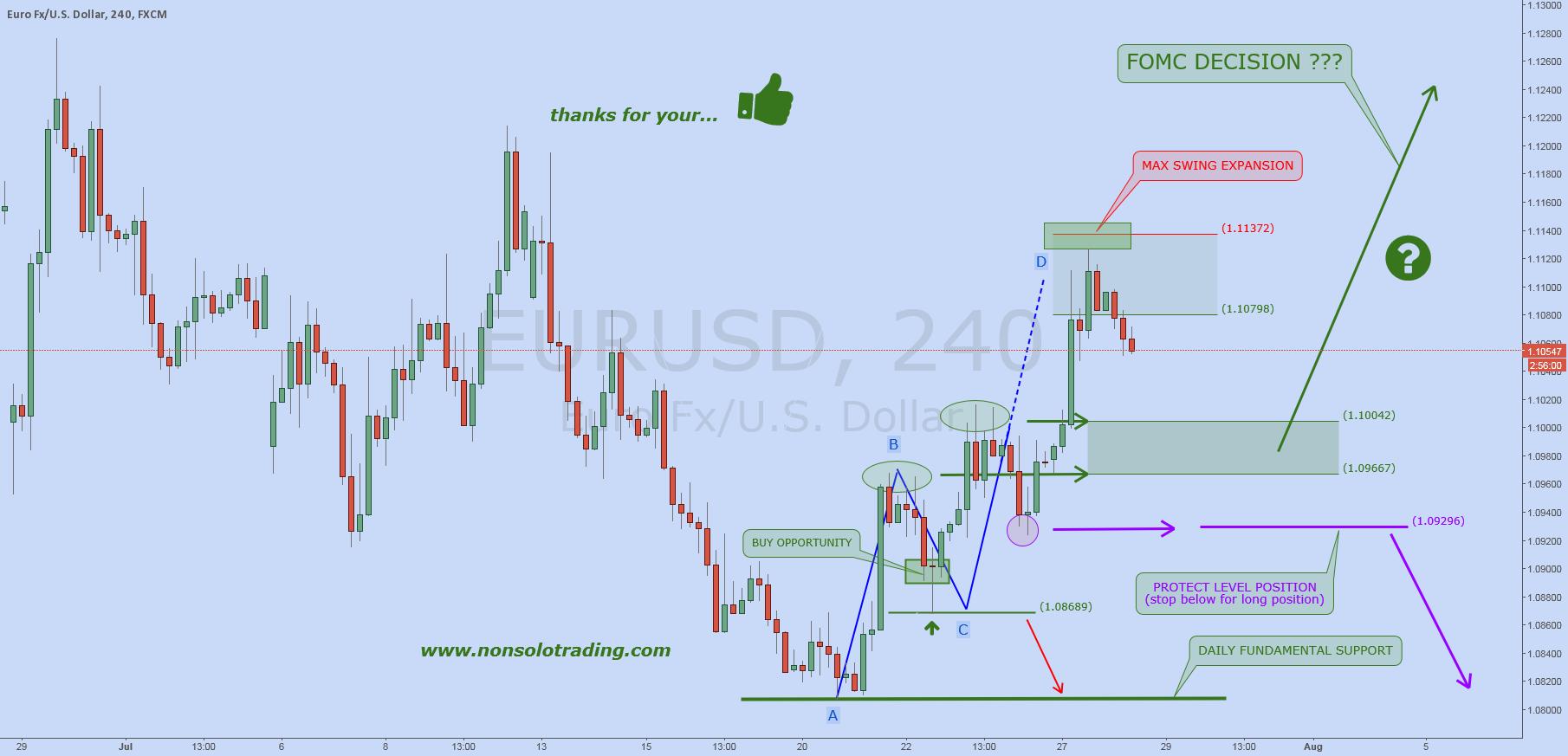 EURUSD: Waiting FOMC
