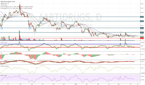 AARTIDRUGS: May hit following targets?
