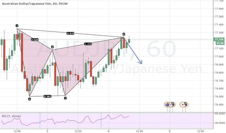 AUDJPY: Bearish gartley at completion