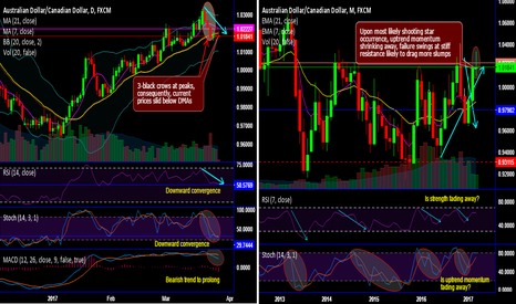 AUDCAD: AUD/CAD's 3-black crow pattern plummets upswings below DMAs