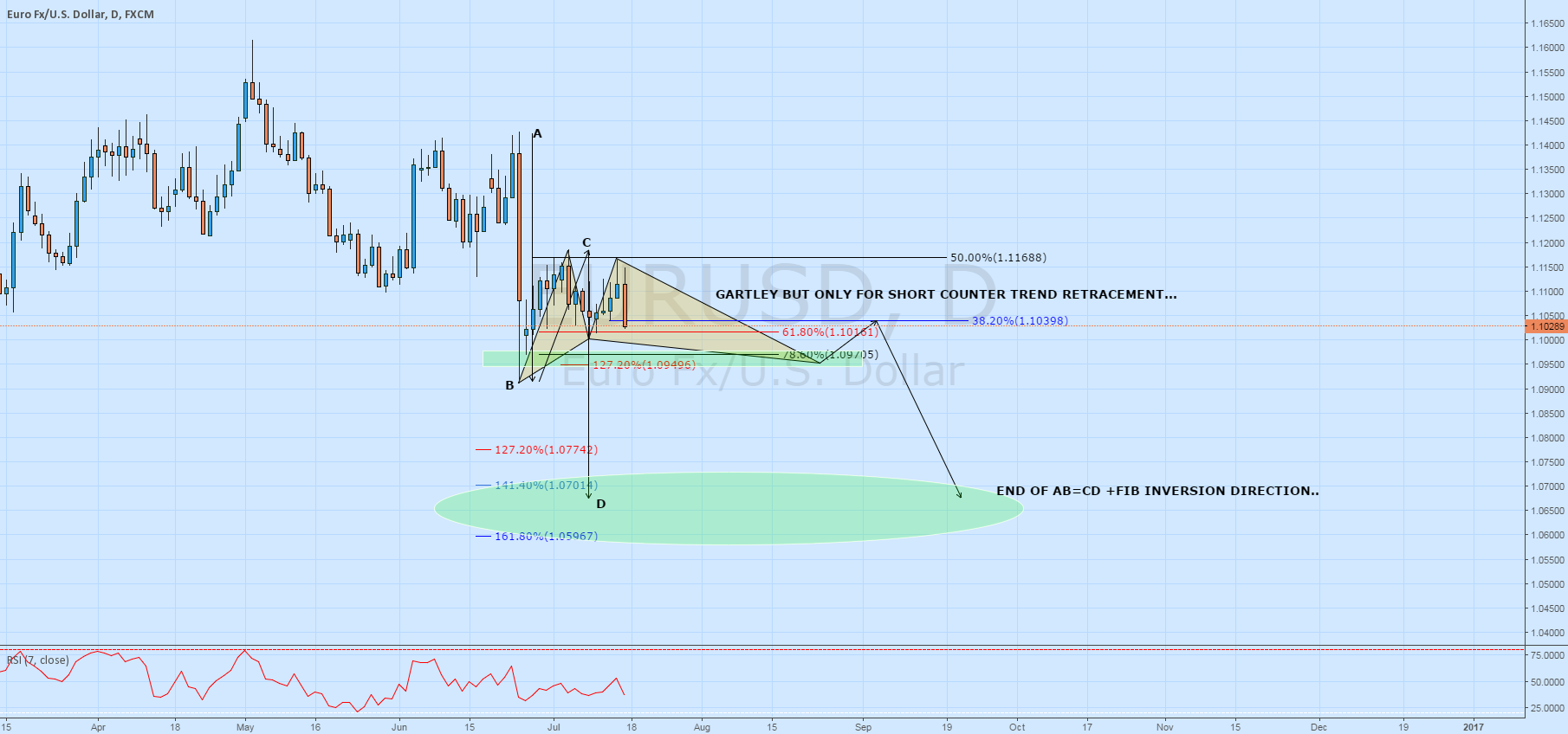 EURUSD - DAILY AND FUTURE PROJECTIONS..