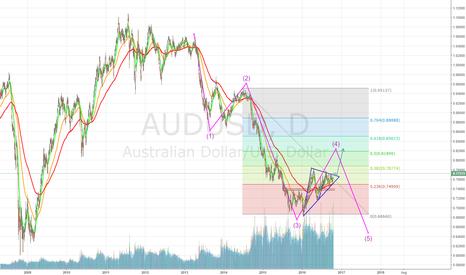 AUDUSD: AUD  4th wave before final push.