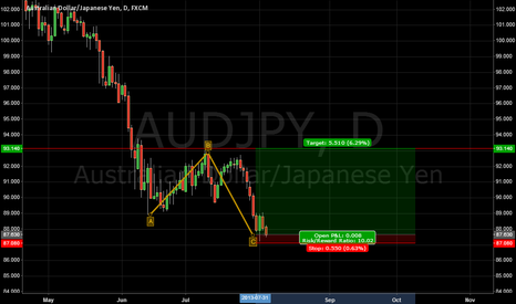 AUDJPY: correction in aud yen