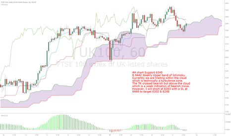 UK100: FTSE weak short