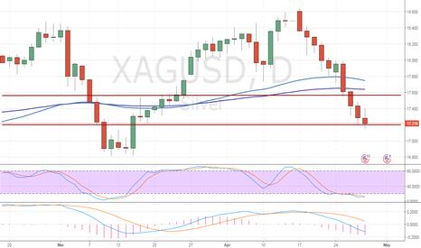 XAGUSD: XAG/USD: technical analysis
