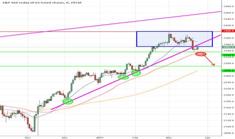 SPX500: Short en attente en Swing Trading