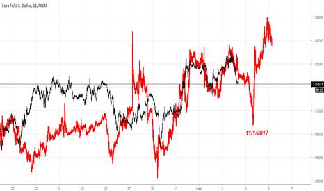 EURUSD: EURUSD fractal ahead of NFP