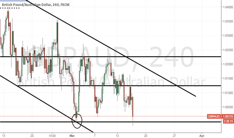 GBPAUD: GbpAud at a support point.