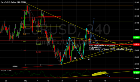 EURUSD: H4 EURUSD Consolidation/Correction