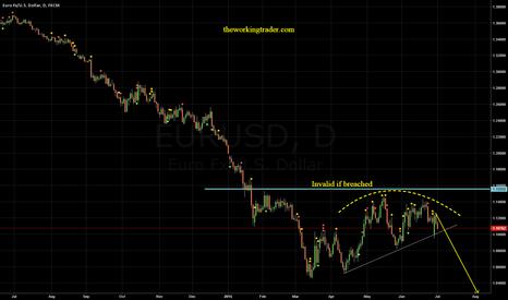 EURUSD: $EURUSD - Forget the short term. #Greece WHO?? Long term view!