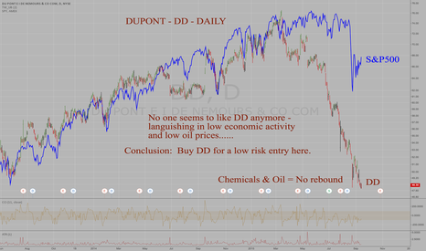 DD: DuPont DD - Daily - Lagging S&P500 & quiet in deeply oversold