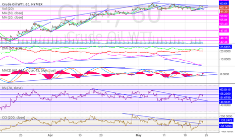 CL1!: The WTI fight for its bull trend