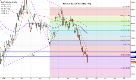 XAUUSD: What about that Gold?