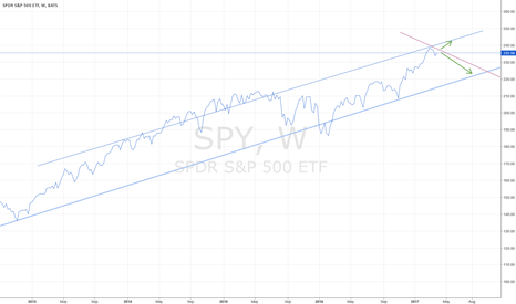 SPY: S&P: WATCH AND SEE WHAT HAPPENS NEXT