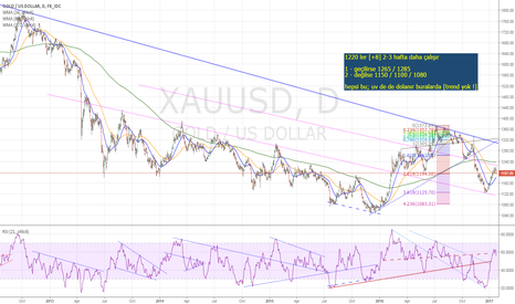 XAUUSD: GOLD neutral