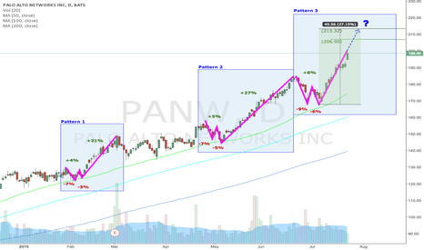 PANW: PANW in final ascent of repeating W bottom. Target 213