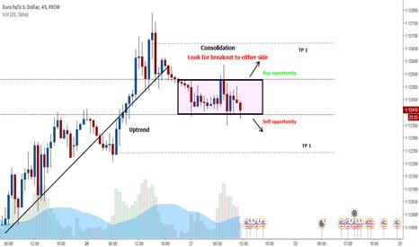 EURUSD: EURUSD consolidation box