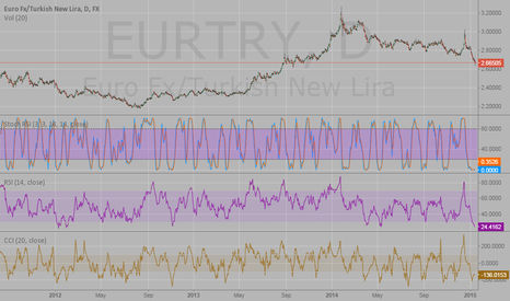 EURTRY: Eur/ try short on fundamental reasons along with positive swaps