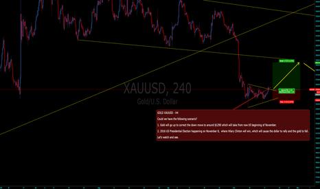 XAUUSD: XAUUSD Gold forecast